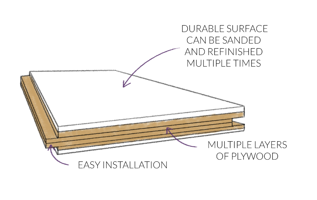 engineered wood flooring diagram