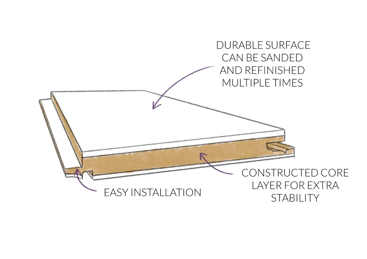 3 Ply Engineered Wood Flooring Diagram