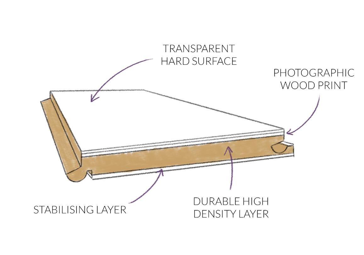 Laminate Flooring Diagram