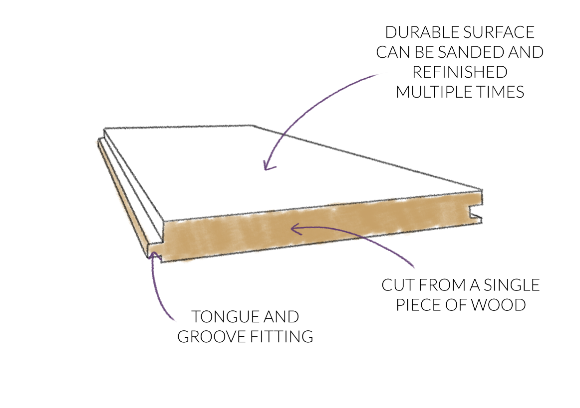 Solid Wood Flooring Diagram