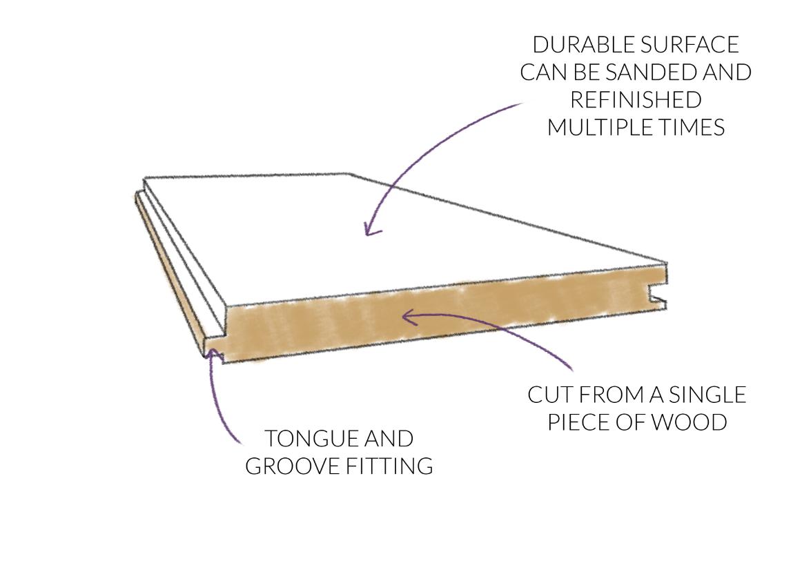 Solid Wood Flooring Diagram